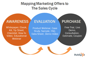 Content Marketing for the Sales Cycle - original by HubSpot