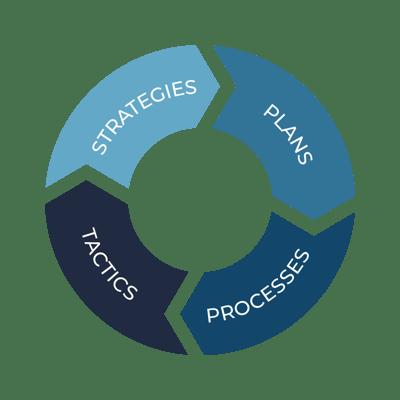 Marketing-Strategy-Plans-Processes-Tactics