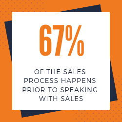 67 percent of sales is marketing